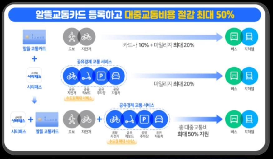 1-2.+대중교통+이용+혜택-알뜰교통카드(최대30%)+++시티패스(최대20%).jpg
